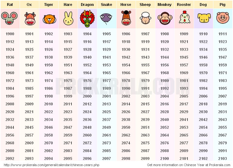 Chinese New Year   Chinese Animal Year Zodiac   Chinese New Year Dates