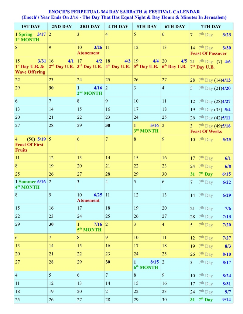 Creations Calendar and The Shabbat Day Centuries of lies and