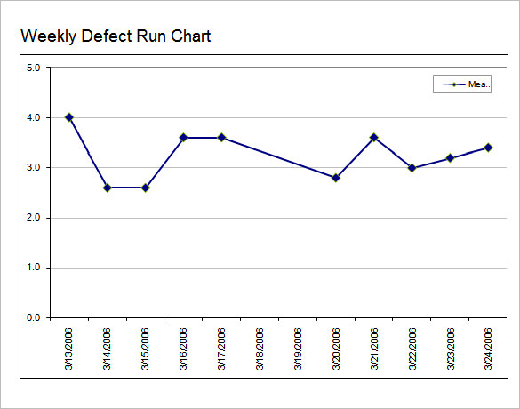 Weekly Run Chart Template
